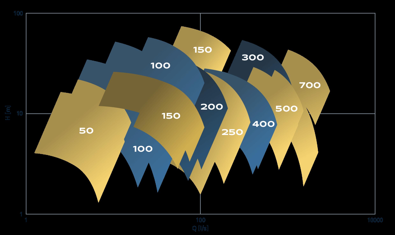 oblastny-diagram-SPIRAM