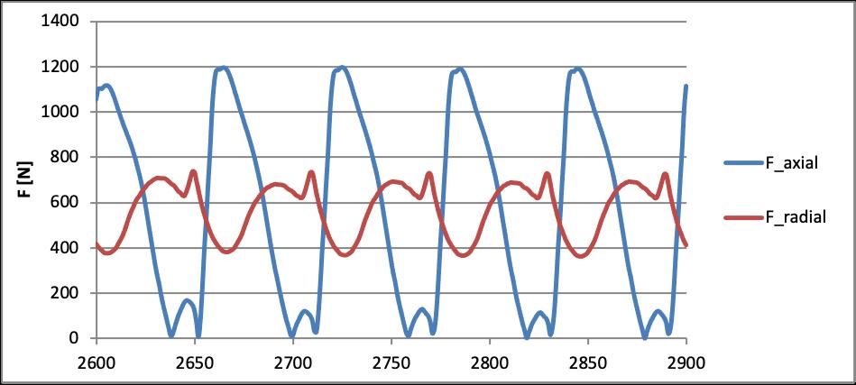 Typický priebeh hydrodynamických síl pri tranzientnej simulácií jednolopatkového čerpadla.