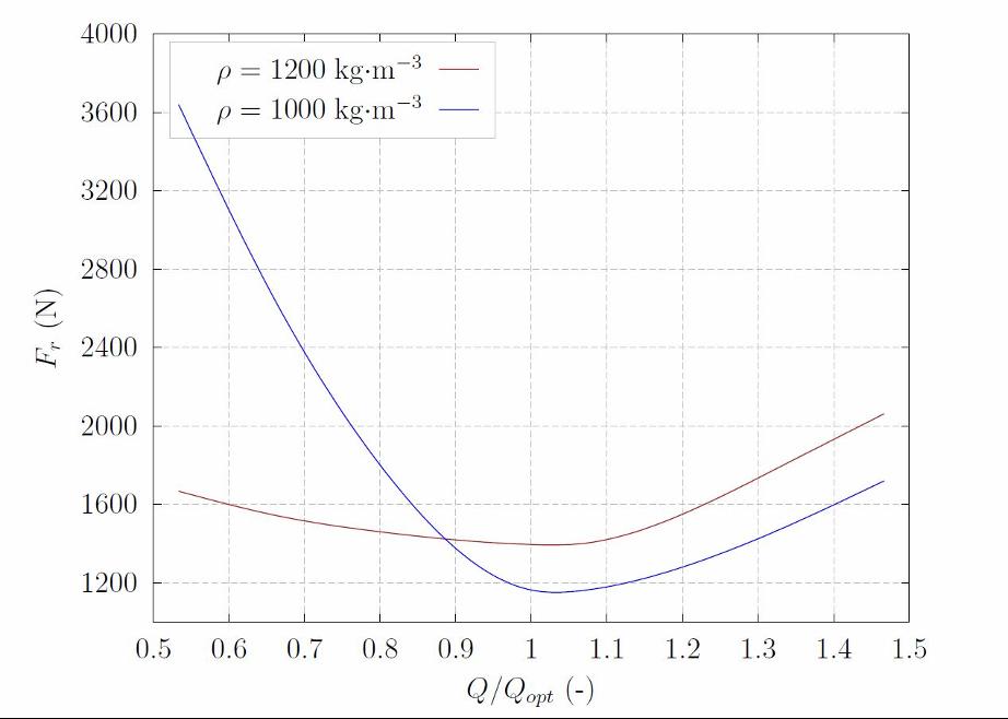 Porovnanie výsledkov simulácie radiálnej sily jednolopatkového čerpadla Spiram s dvoma rôznymi hustotami čerpanej kvapaliny.