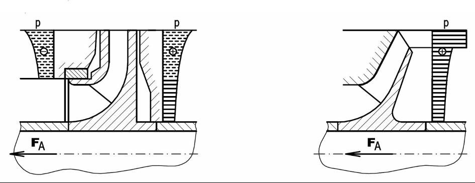 Mechanizmus vzniku axiálnej sily v uzavretom a polootvorenom obežnom kolese.