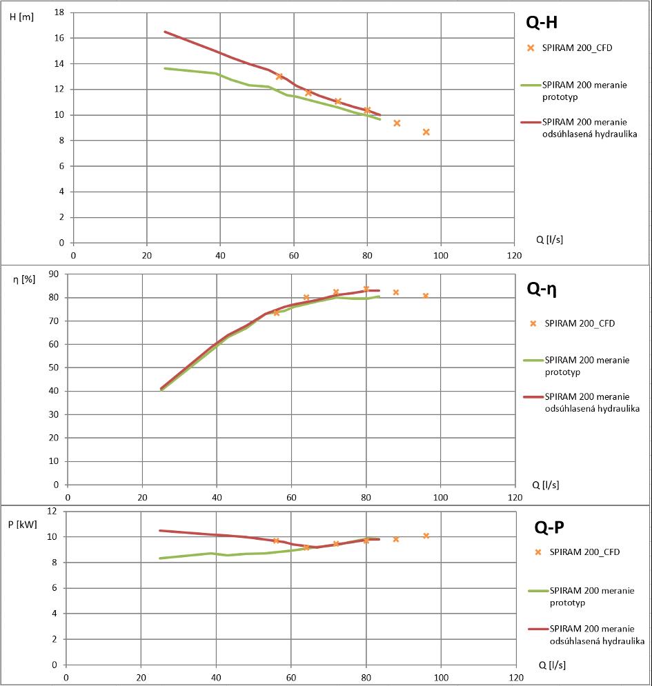 Porovnanie výsledkov z nameraných údajov na prototype čerpadla SPIRAM 200A s výsledkami CFD simulácií.